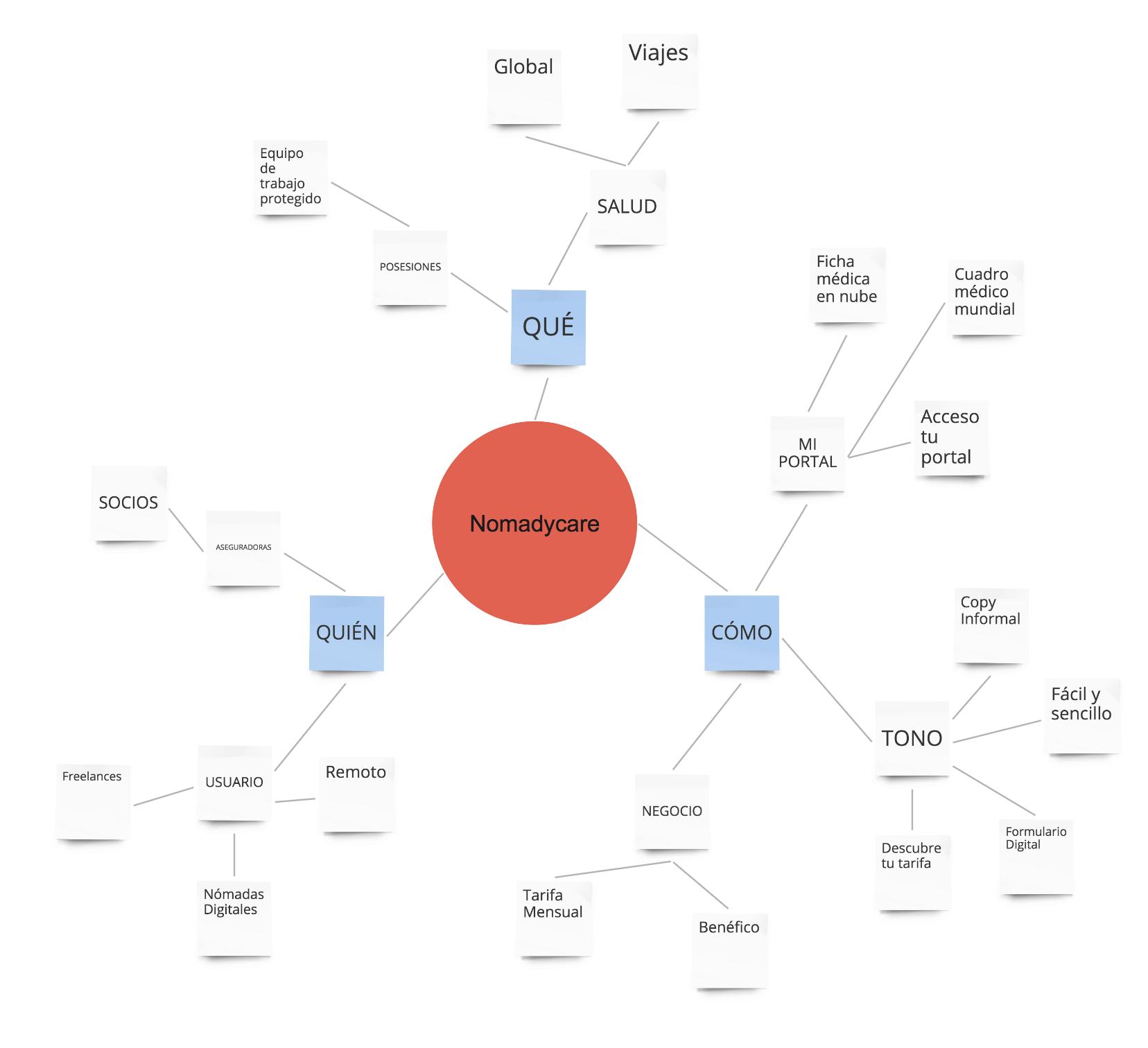 diagramnomadicare